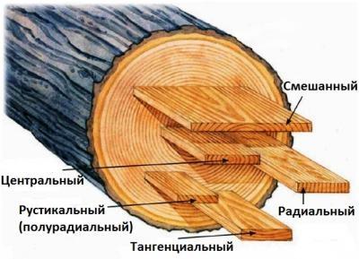 Мебельный щит сосна Экстра, цена в Краснодаре от ЛЕСКРАФТ